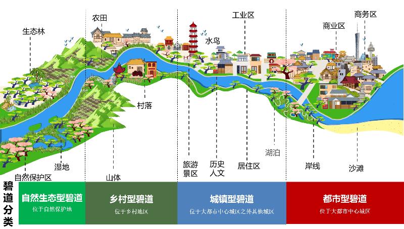 碧道分类示意图(20190430(0506修改).jpg